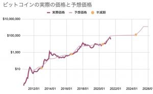 ビット コイン 価格 推移